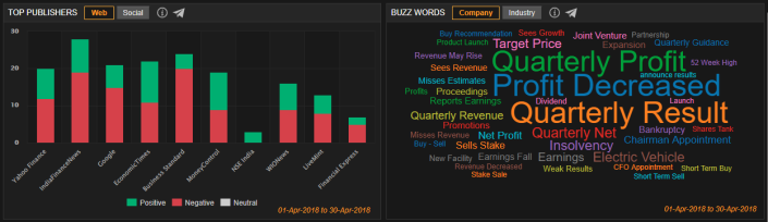 Top Publishers and Buzzwords