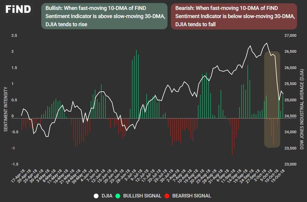 DJIA Sentiment - Signals