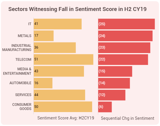Sector sentiment_Feb 15 - Fall