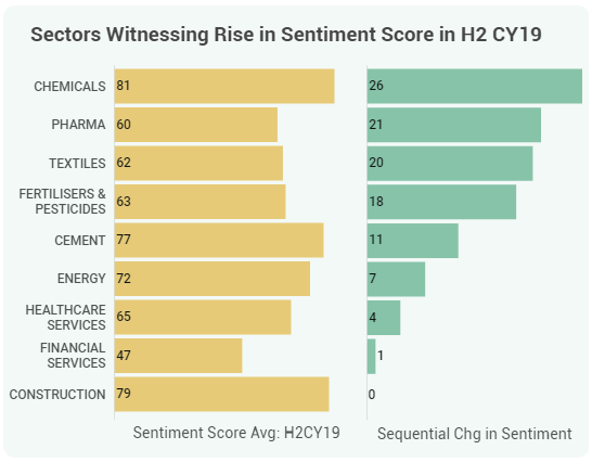 Sector sentiment_Feb 15 - Rise