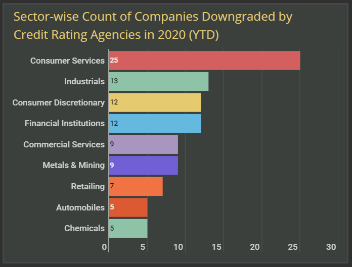Sector-wise Company Downgrades